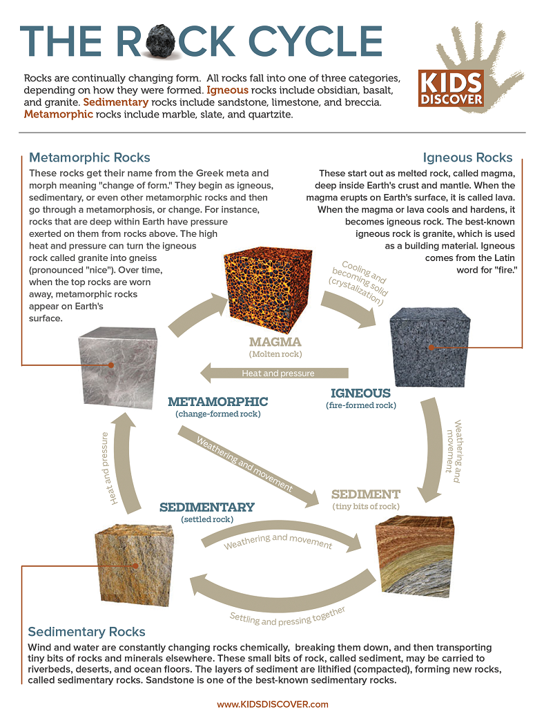 infographic rock cycle kids discover rock cycle kids discover