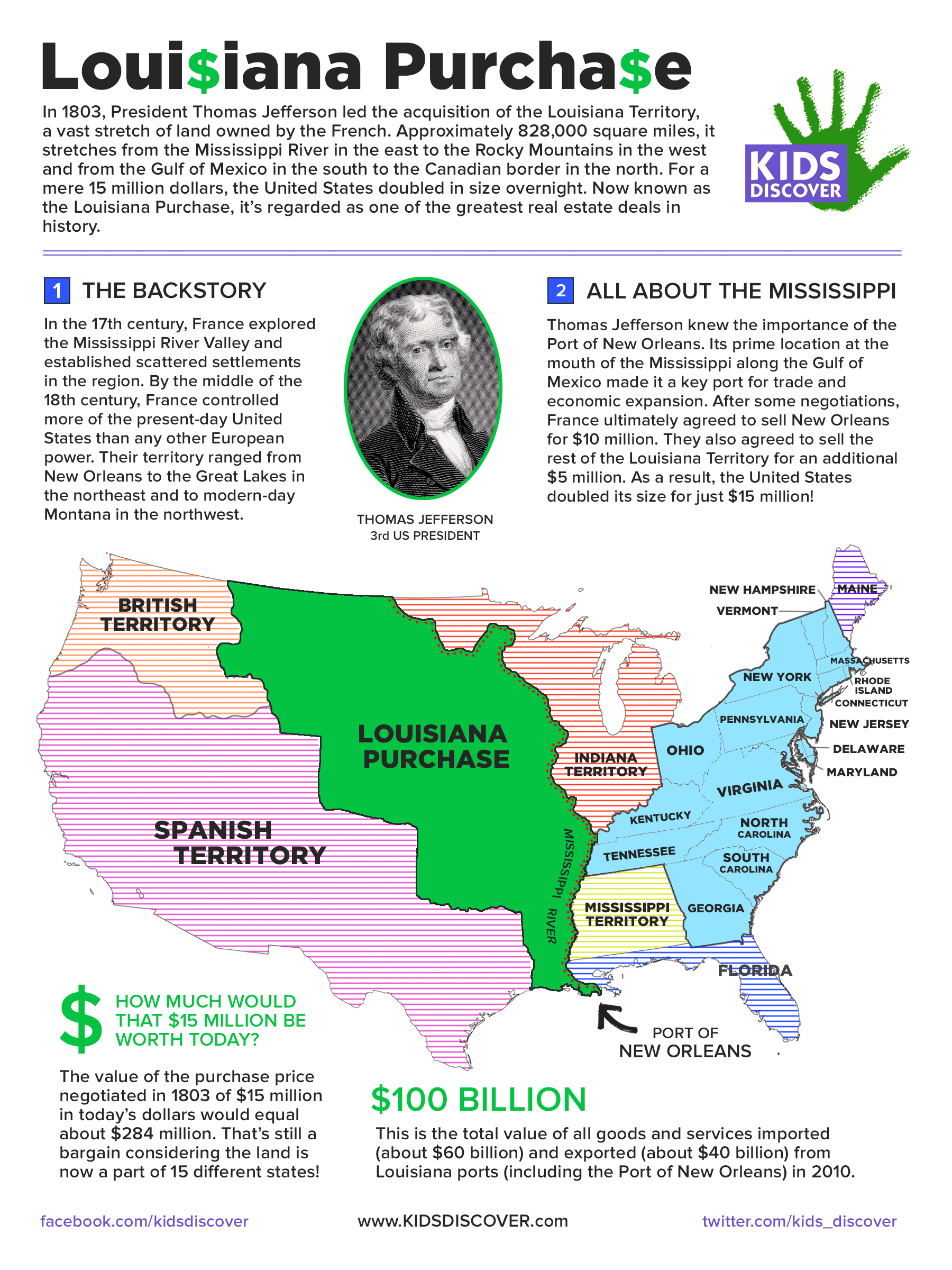 Worksheets Louisiana Purchase Activity : Infographic the louisiana purchase kids discover